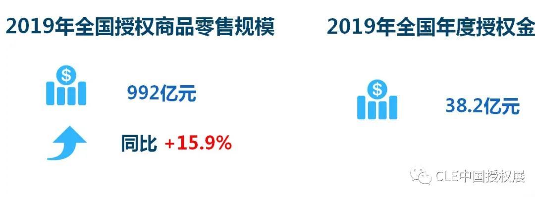 2020中国品牌授权行业发展白皮书插图(3)