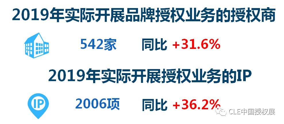 2020中国品牌授权行业发展白皮书插图(4)