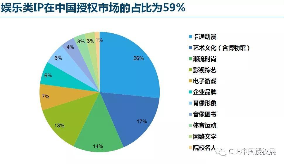 2020中国品牌授权行业发展白皮书插图(6)