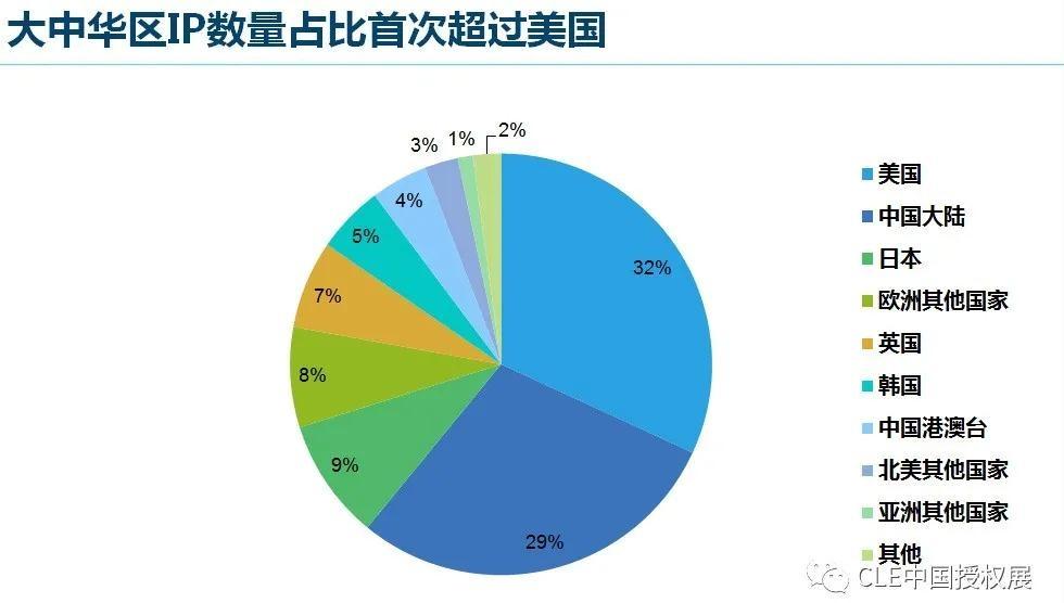 2020中国品牌授权行业发展白皮书插图(7)