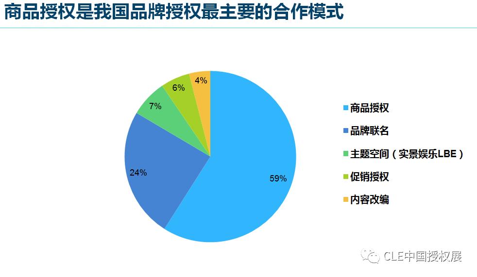 2020中国品牌授权行业发展白皮书插图(8)