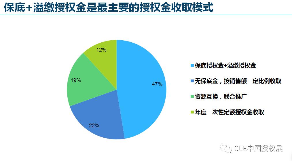 2020中国品牌授权行业发展白皮书插图(9)