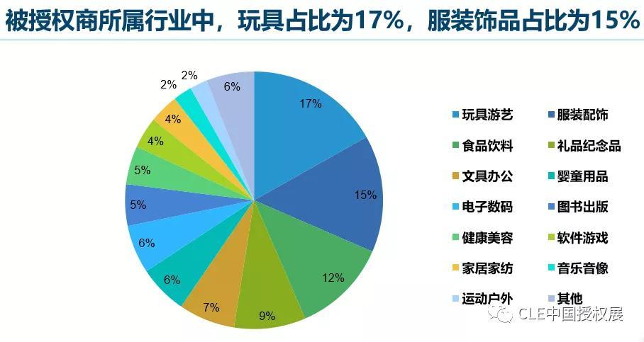 2020中国品牌授权行业发展白皮书插图(10)