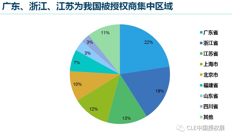 2020中国品牌授权行业发展白皮书插图(11)