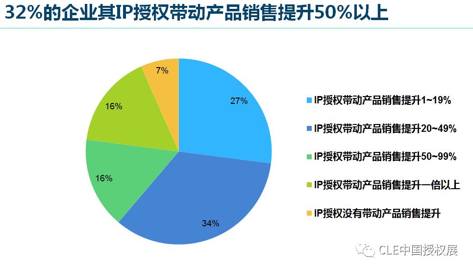 2020中国品牌授权行业发展白皮书插图(14)