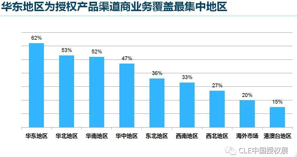 2020中国品牌授权行业发展白皮书插图(15)