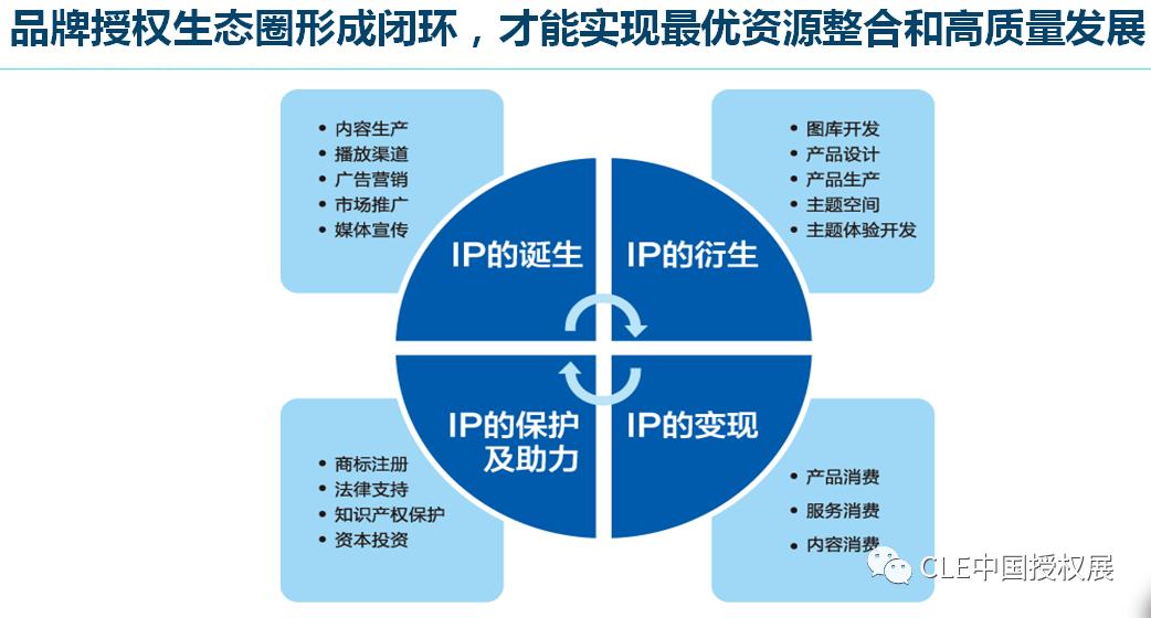 2020中国品牌授权行业发展白皮书插图(18)