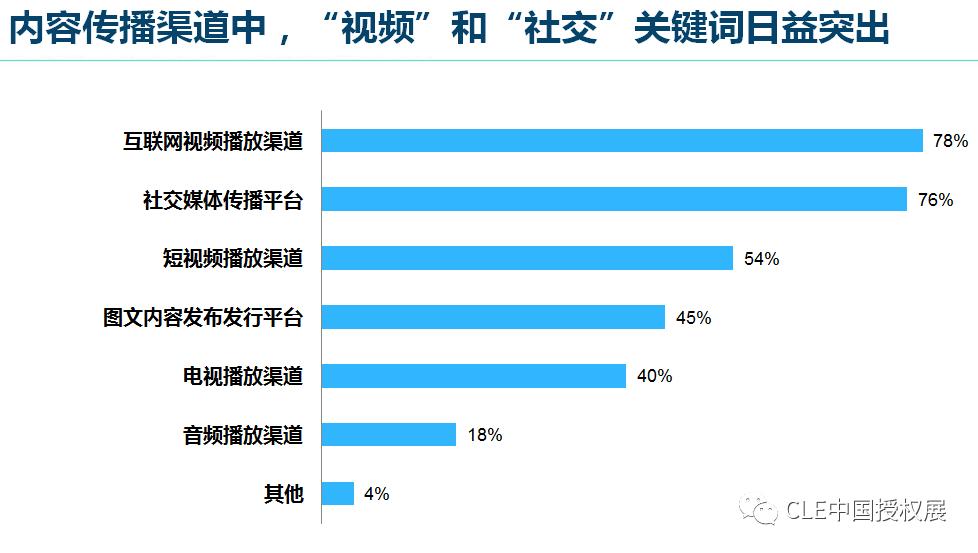 2020中国品牌授权行业发展白皮书插图(19)
