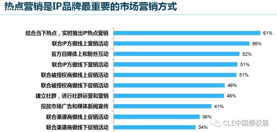 2020中国品牌授权行业发展白皮书插图(20)