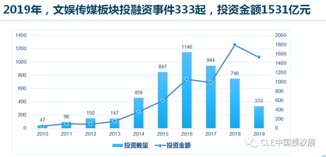 2020中国品牌授权行业发展白皮书插图(21)
