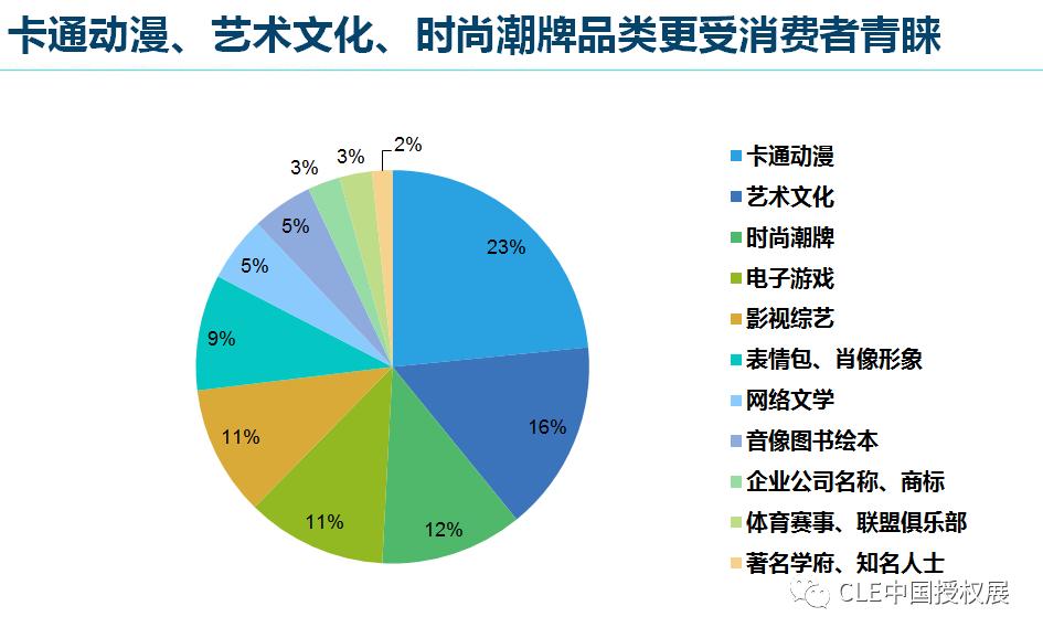 2020中国品牌授权行业发展白皮书插图(22)