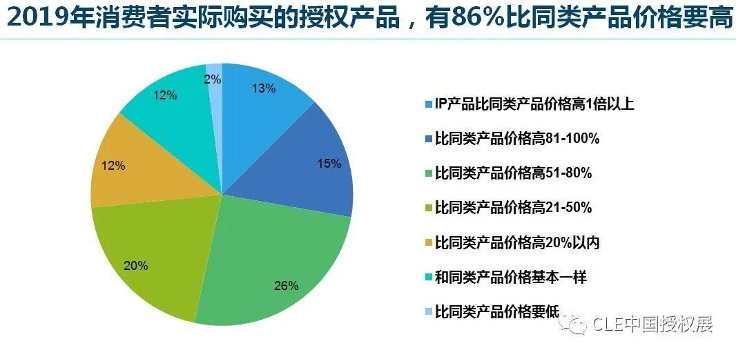 2020中国品牌授权行业发展白皮书插图(24)
