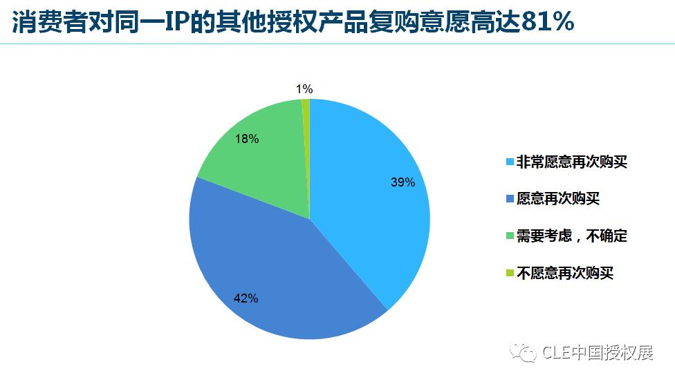 2020中国品牌授权行业发展白皮书插图(26)