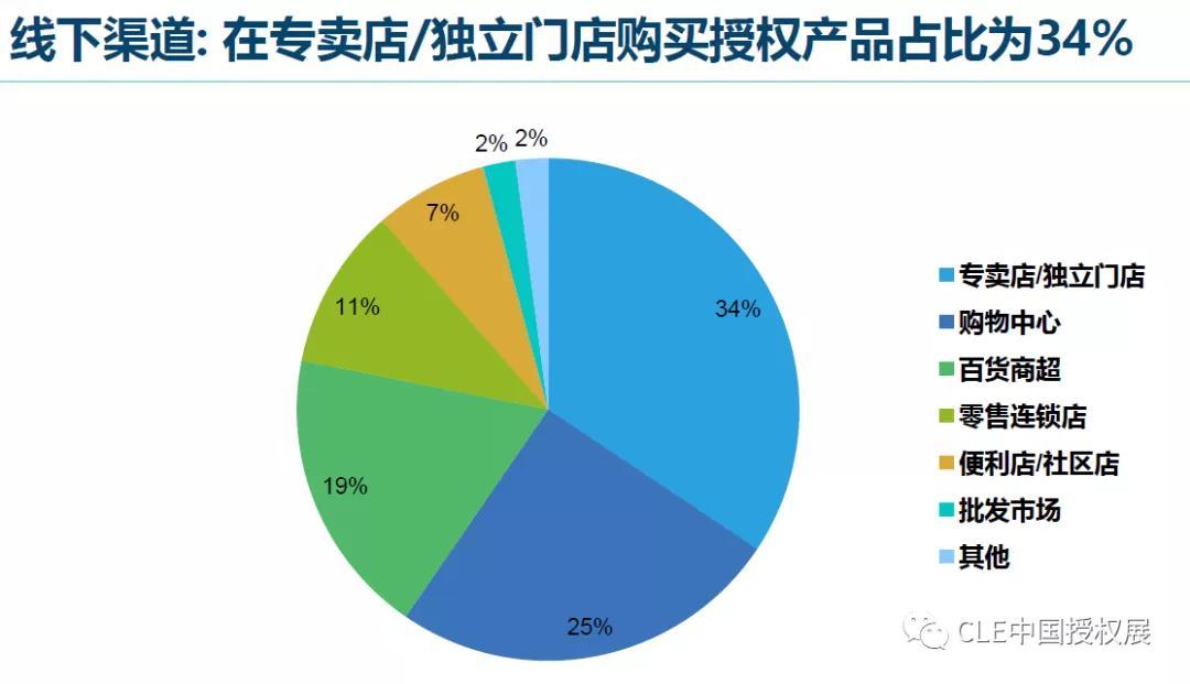 2020中国品牌授权行业发展白皮书插图(28)