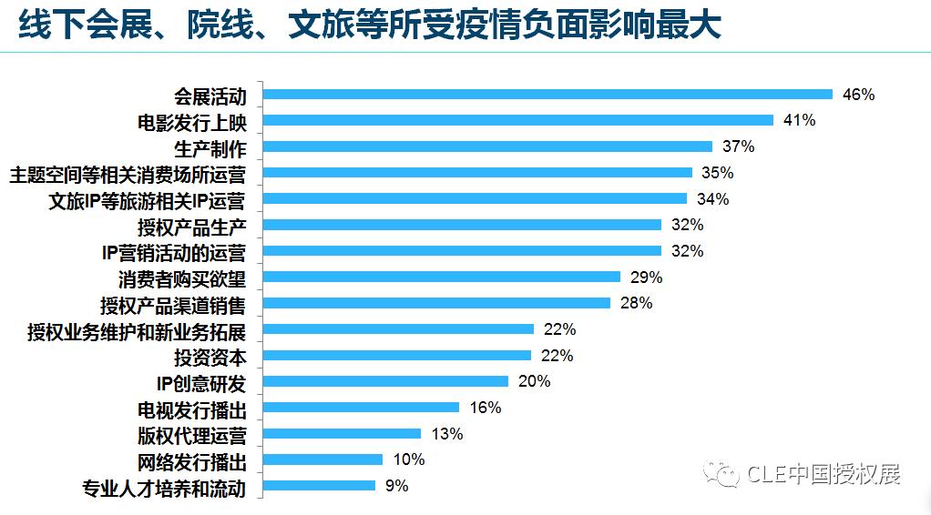 2020中国品牌授权行业发展白皮书插图(30)
